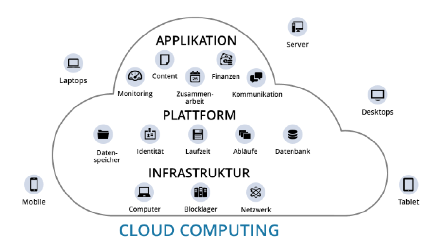 Abbildung Cloud Computing | Web-Business